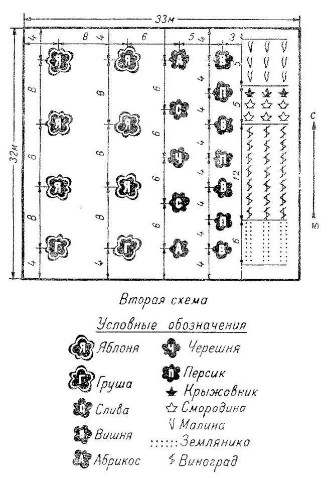 Схемы размещения посадок