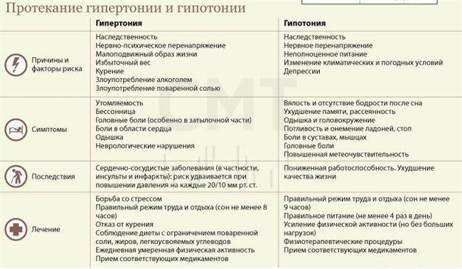 Причины артериальной гипотонии